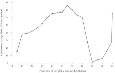 ¿Está causando desigualdad la globalización?