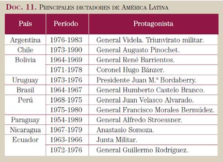 Dictaduras en América Latina (PUE)