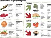 """Eat Right Your Type"", come según grupo sanguíneo… (Peter J.d'Adamo)"
