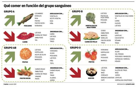 """""""Eat Right For Your Type"""", come según sea tu grupo sanguíneo… (Peter J.d'Adamo)"""