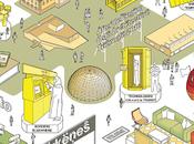 Prácticas relevantes para definir nueva arquitectura