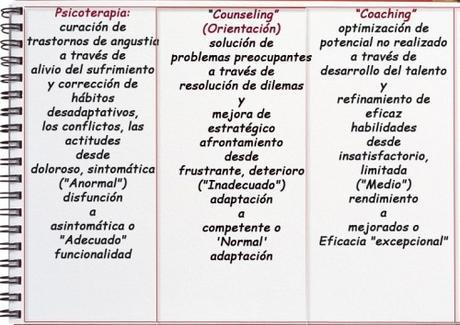 Coaching, counseling y psicoterapia, juntos pero no revueltos