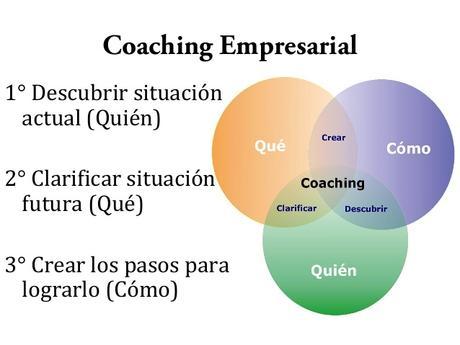 Resultado de imagen para coaching en español