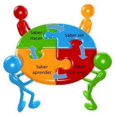 La inclusión social y la identificación cultural se logra a partir de una educación inclusiva.