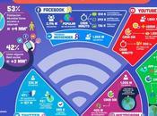 Redes sociales números (infografía): ¿cuántas personas mundo usamos?