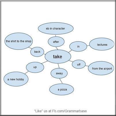 Por Norma General El Verbo To Take Se Utiliza O Sinónimo De Tomar Coger Algo Sin Embargo Significado Puede Variar En Función Los Adverbios