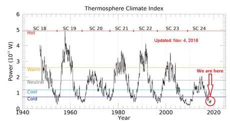 La Tierra pierde calor: la culpa del mínimo solar