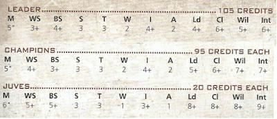 Guía básica de banda de Necromunda: Cawdor