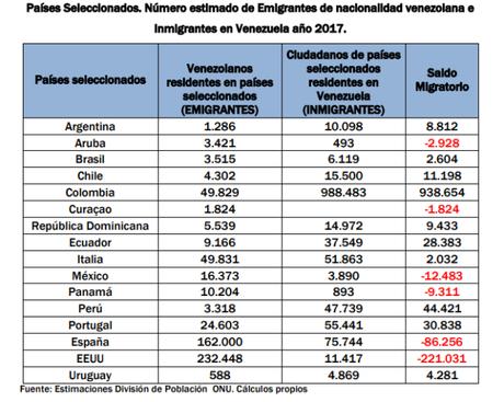 Desmontando las mentiras sobre el tema de la migración venezolana (VI).