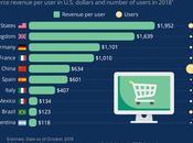 países ganancias cápita jugosas gracias comercio electrónico