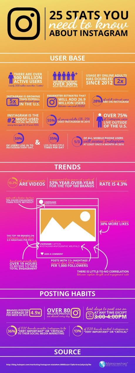 25 increíbles estadísticas que necesitas saber sobre Instagram