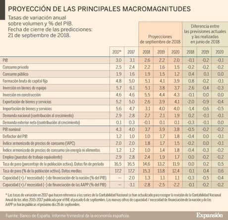 Banco España Empeorara La Previsones Hasta 2020