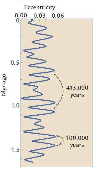 El Impacto del Younger Dryas