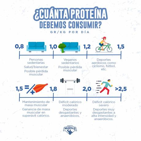 cuanta proteína consumir