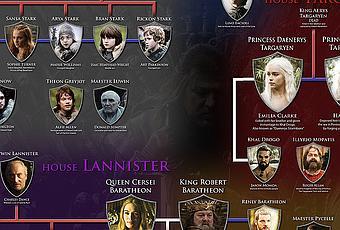Personajes y mapa interactivo de juego de tronos paperblog for Arbol genealogico juego de tronos