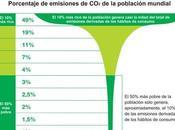 Sólo ricos contaminasen como reduciríamos tercio emisiones planeta