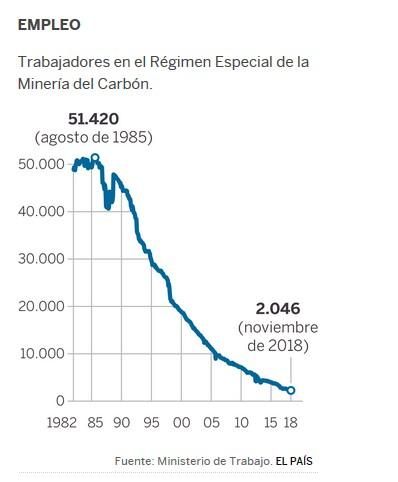 EL FIN DE LA MINERÍA DEL CARBÓN EN ESPAÑA