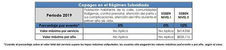 Copagos Medimas regimen subsidiado 2019