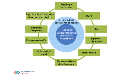 Condiciones que debe reunir un sistema ERP moderno