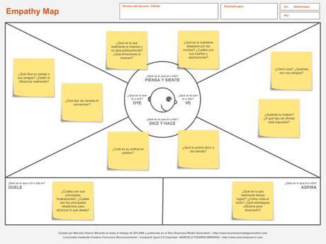 Patient Journey: el mapa de experiencia del paciente