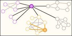 Analítica relacional (people analytics) para medir la calidad del grupo.