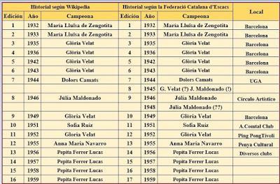 Cuadro Comparativo de los Campeonatos Femeninos de Ajedrez de Catalunya de 1932 a 1959