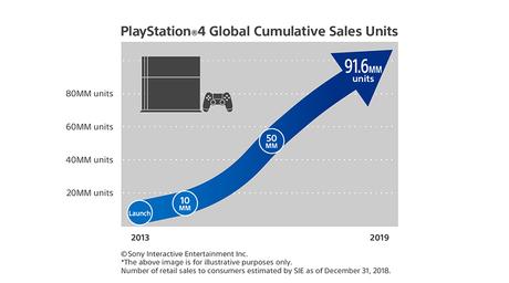 Sony confirma los rumores, PS4 ha vendido 91,6 millones de consolas