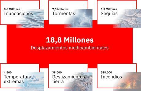 MILLONES DE DESPLAZAMIENTOS POR CAUSA DE FENÓMENOS METEOROLÓGICOS EXTREMOS CAUSADOS, EN PARTE, POR EL CAMBIO CLIMÁTICO