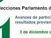 Quiénes quieren cambio político Andalucía