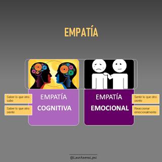 Empatía. Diferentes aspectos