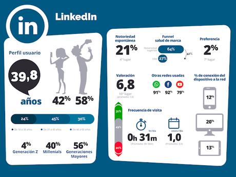 Perfil del usuario de @Linkedin #infografía