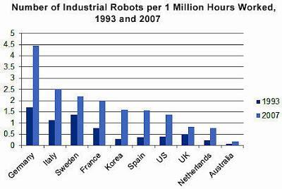 Los robots (2). La cuestión laboral
