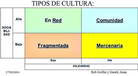 Dimensiones sociabilidad y solidaridad en 4 tipos de cultura organizacional.