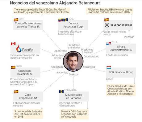 Hawkers pertenece a corrupto venezolano