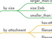 operadores Gmail para localizar mensaje deseas complicaciones