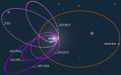 Planeta Nueve: una súper tierra fuera del Sistema Solar