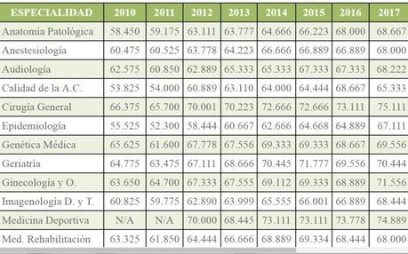 Puntajes mínimos ENARM 2010-2017
