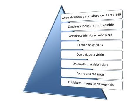 Los 8 pasos de Kotter para la gestión del cambio