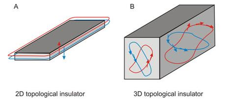 Premio Fronteras del Conocimiento Fundación BBVA a los descubridores de los aislantes topológicos