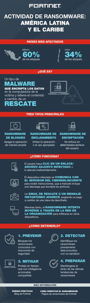 Fortinet-ransomware en