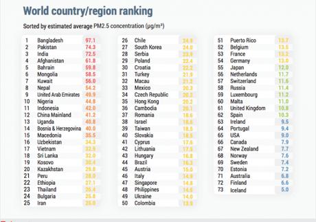 ¿Quieres saber si tu ciudad está dentro de la clasificación de las ciudades con el peor aire del mundo? Acá los últimos datos publicados