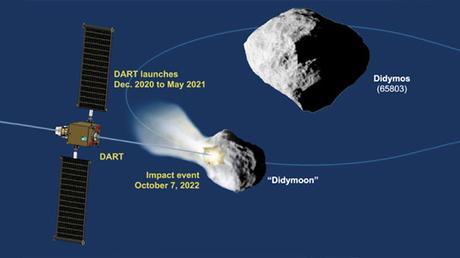 Destruir asteroides es mucho más difícil de lo que se creía