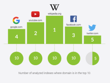 campeones SEO, dominios lideran mercado digital nivel mundial