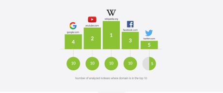 Los campeones del SEO, los dominios que lideran el mercado digital a nivel mundial