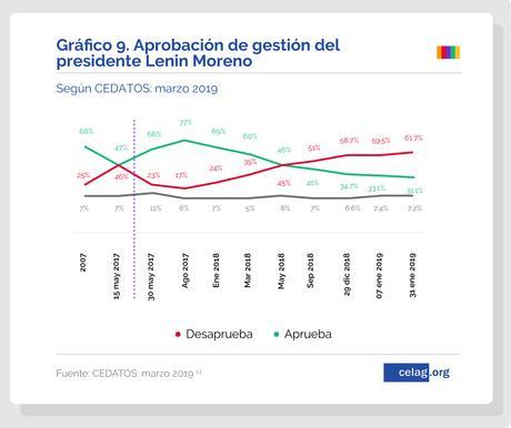 La (des)aprobación de la derecha en América Latina.