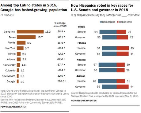 La importancia del voto latino en Estados Unidos