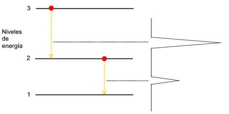 Saltos electrónicos en molécula AB