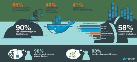 ¿Qué es y para qué sirve Docker?
