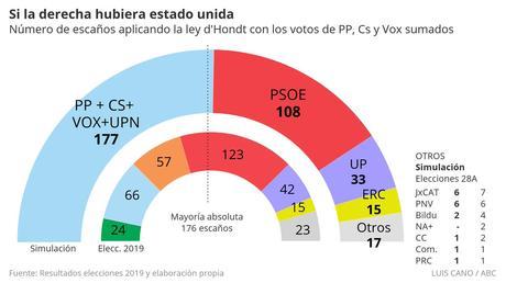 Elecciones generales 28 abril 2019.Algunos comentarios.
