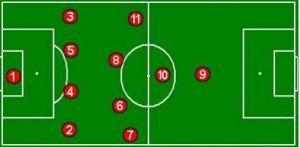 Sistemas de Juego: [Capítulo I : 4-4-2]